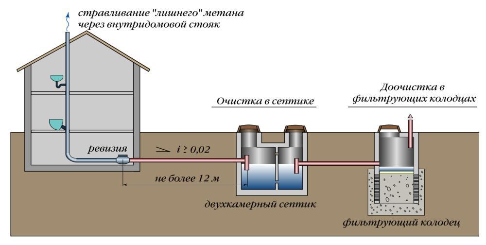 Вентиляция септика и выгребной ямы